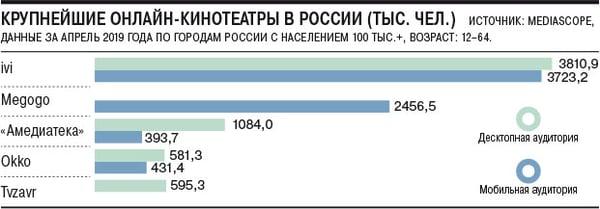русские онлайн-кинотеатры