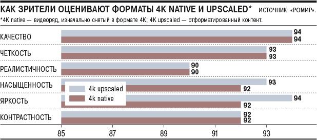 Исследование: зрители почти не видят разницы между 4К и 4К-upscaled