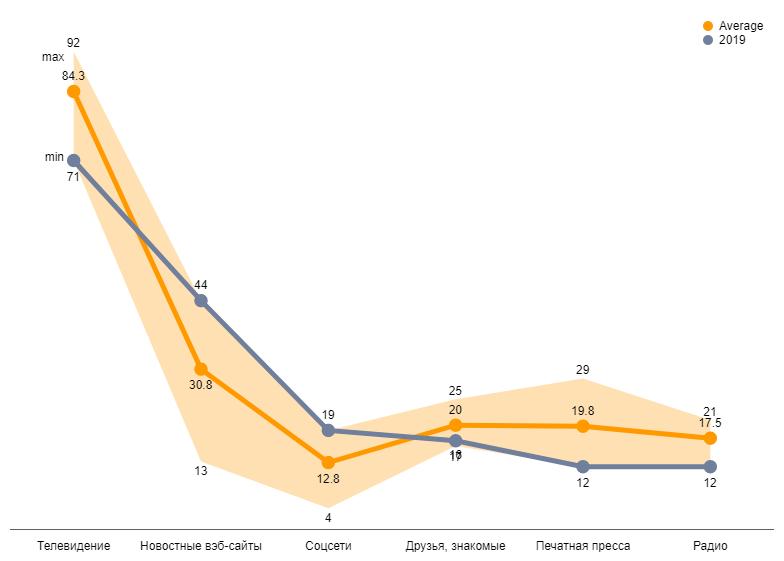 Исследование: доверие к телевидению продолжает падать, но люди продолжают смотреть