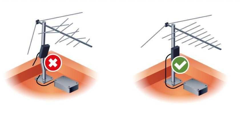 РТРС:как подобрать антенну для приема цифрового телевидения