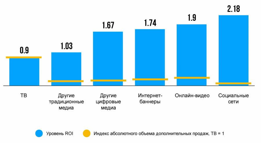 В Nielsen сравнили эффективность каналов распространения рекламы в России