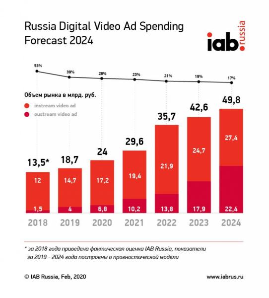 Затраты навидеорекламу вРунете достигнут почти 50 млрд рублей к2024 году