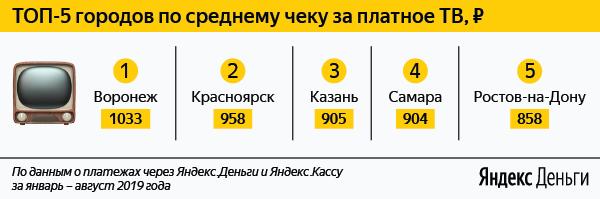«Яндекс.Деньги»: Расходы потребителей наинтернет исотовую связь выросли, аплатное ТВи онлайн-кино упали