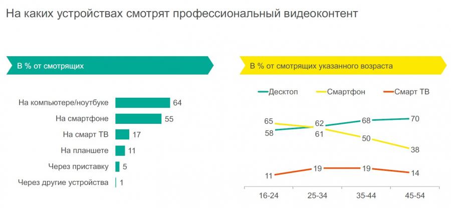 Mediascope: большинство россиян непонимают, зачем покупать подписку навидеосервисы