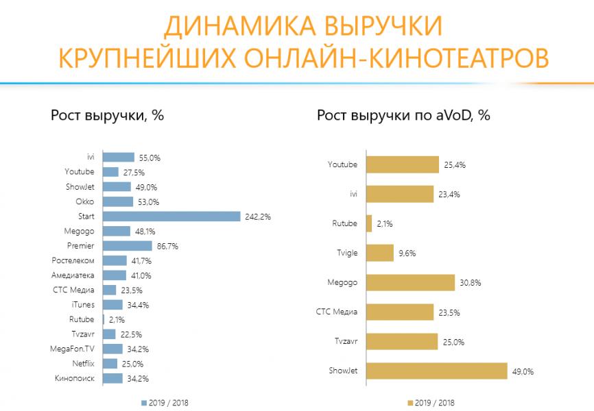 TelecomDaily: сервис Okko завысил свою выручку на полмиллиарда рублей