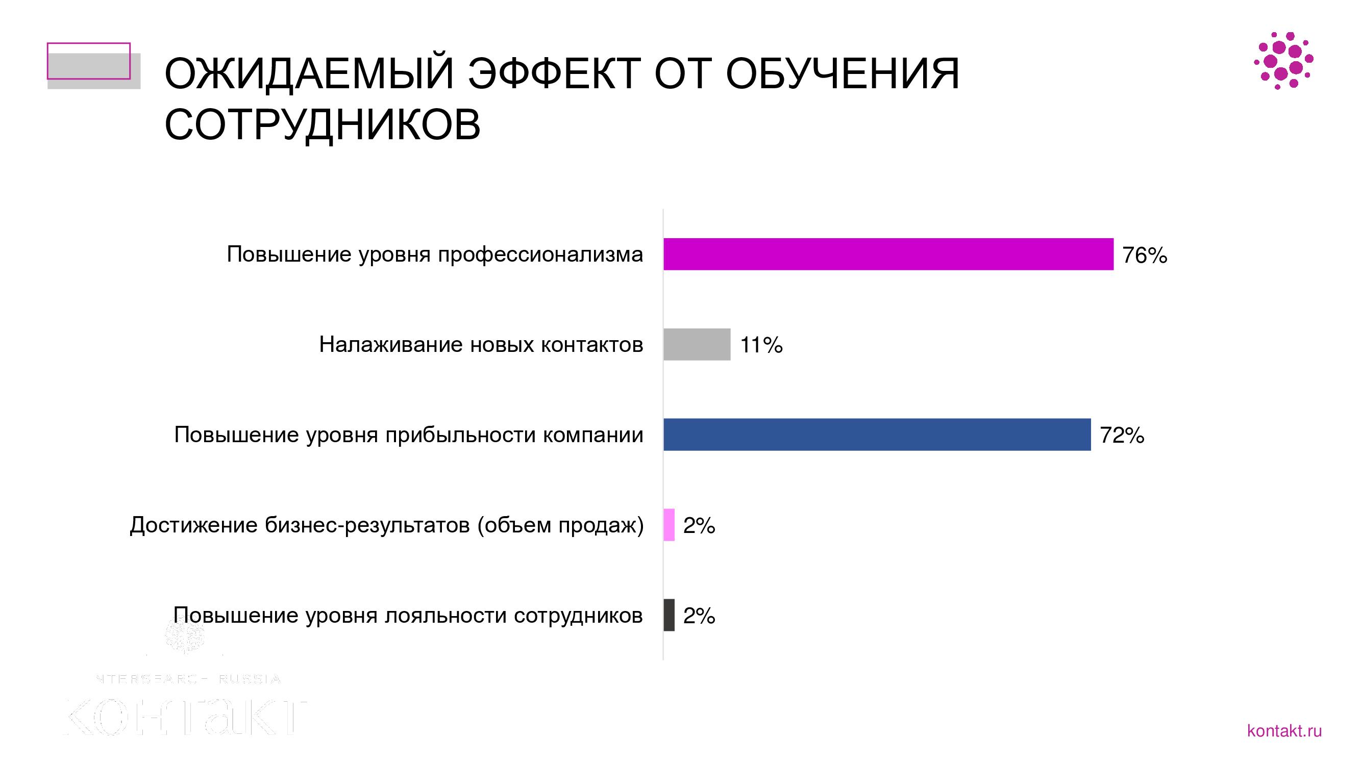 Исследование: российские компании все больше заинтересованы в обучении сотрудников