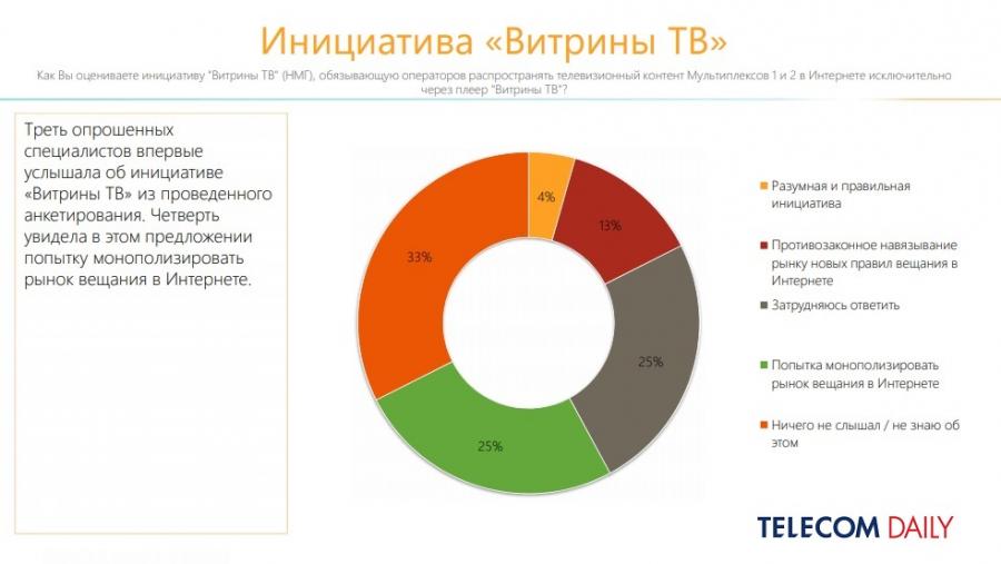 TelecomDaily: только 2% фиксированных операторов подключились к«Витрине ТВ»