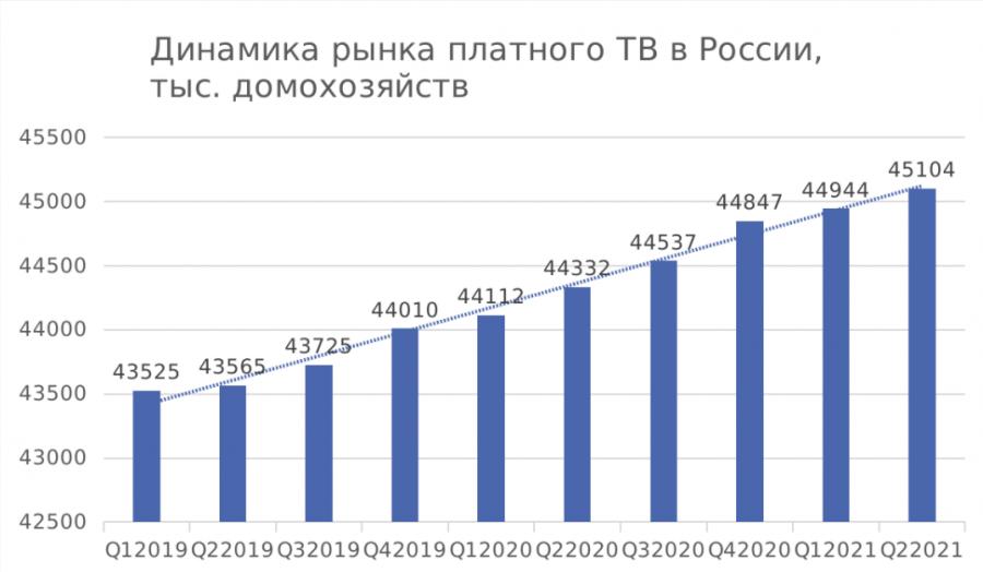 Число абонентов платного ТВвыросло на160 тыс. вовтором квартале