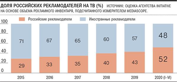 На российском ТВ доля местных рекламодателей впервые превысила долю зарубежных