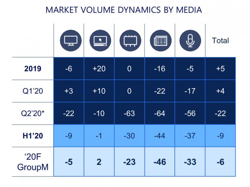 GroupM изменил прогнозроссийского рынка рекламы в2020 году