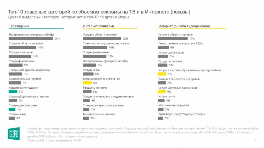 Mediascope подсчитал долю рекламодателей нарынке в2020 году