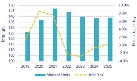 IDC: спрос на мониторы для ПК во второй половине года снизится