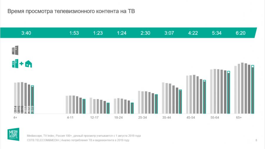Mediascope проанализировала потребление телеконтента за2019