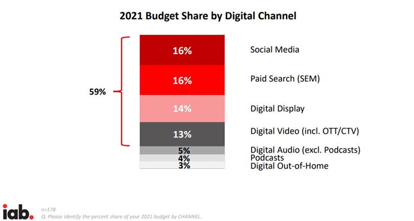 В США 71% медиабюджетов в 2021 г. придется на онлайн-каналы