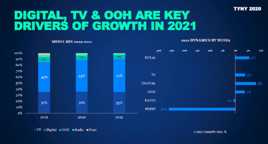 GroupM: российский рынок рекламы вырастет на5% в2021 году