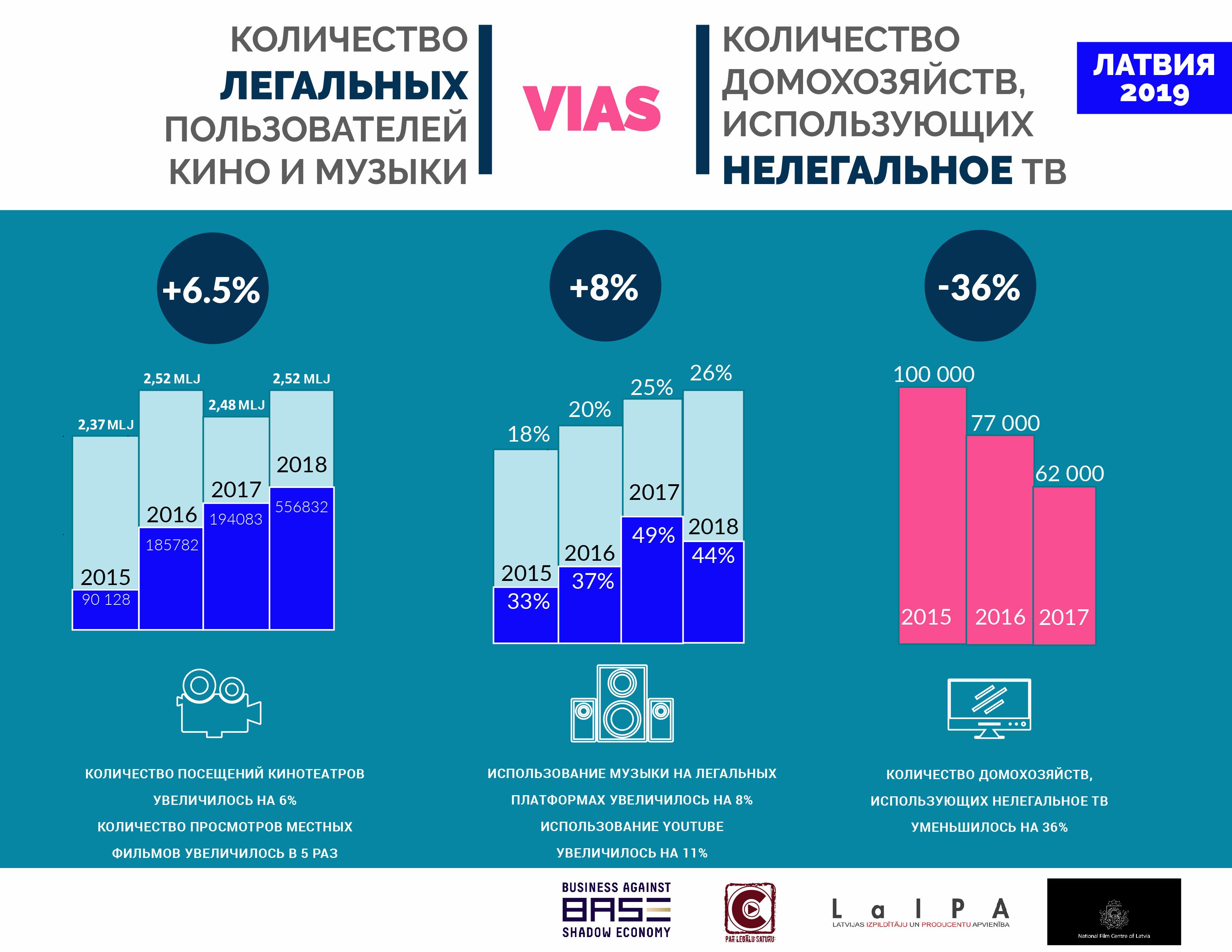 Способы борьбы с нелегальным контентом в Латвии