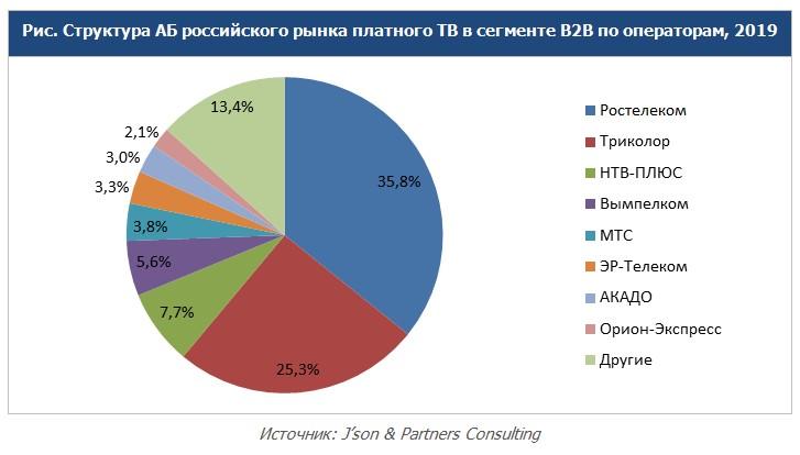 Краткие результаты исследования российского рынка платного ТВ в сегменте B2Bпо итогам 2019