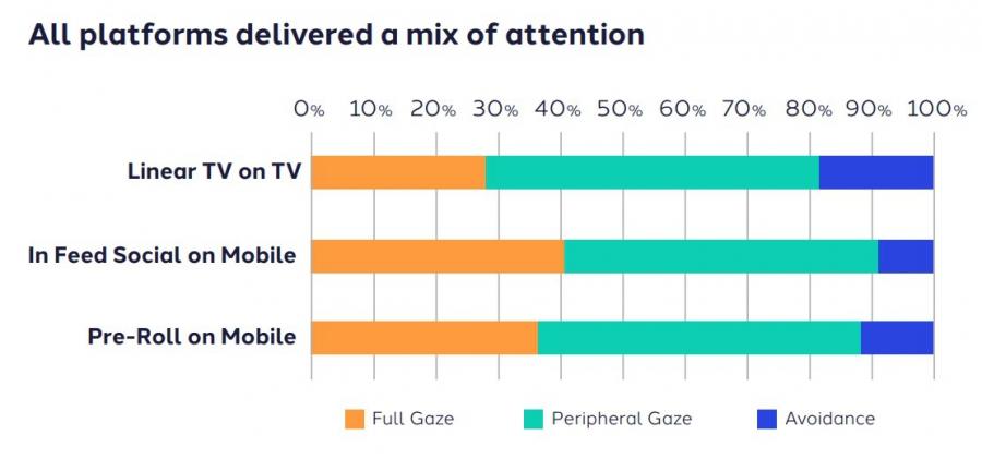 Dentsu Aegis Network оценила восприятие видеорекламы наразных платформах