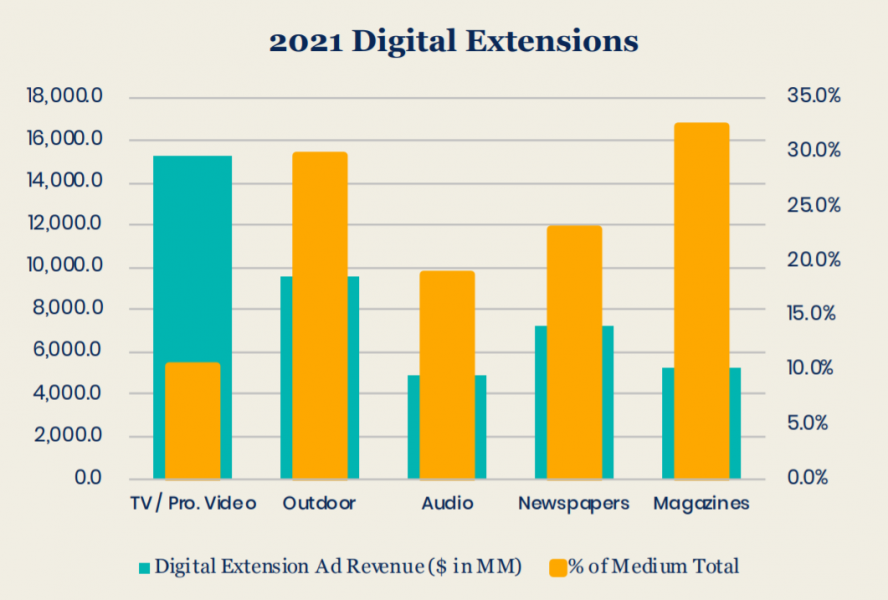 GroupM изменила прогноз развития глобального рекламного рынка на2021 год