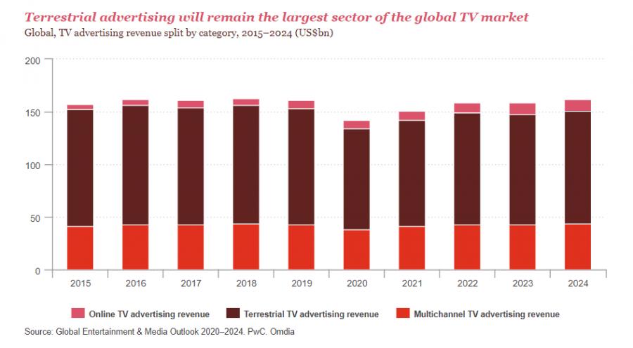 PwC: глобальные расходы брендов наТВ-рекламу сократятся почти на13% поитогам 2020 года