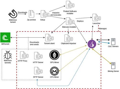 Пользователи торрент-трекеров под угрозой нового трояна KryptoCibule