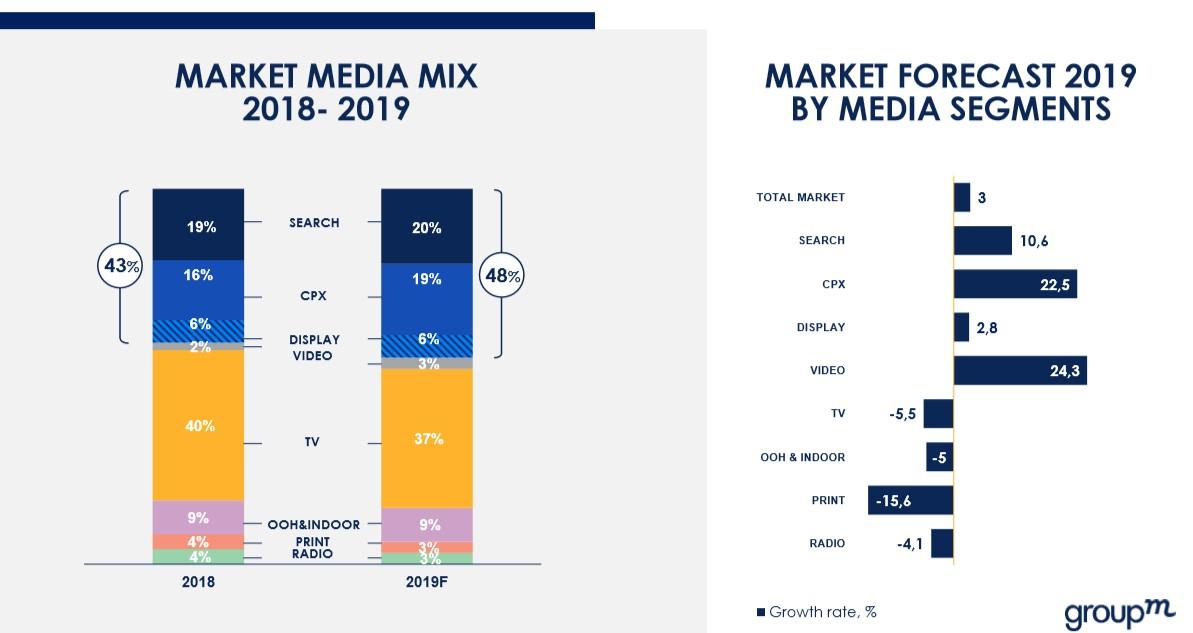 GroupM прогнозирует рост 3,9% рекламному рынку России в2020 году