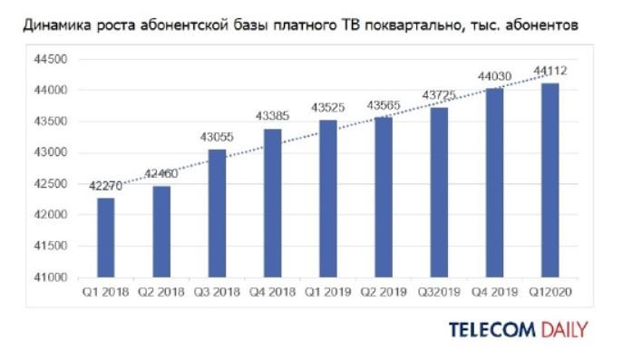 Рынок платного ТВзамедлил рост