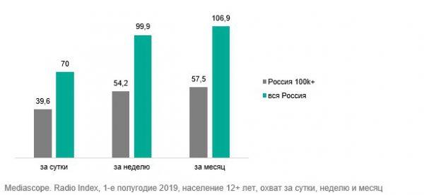 В России растет аудитория радиослушателей