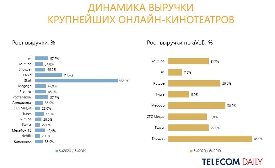 TelecomDaily: выручка онлайн-видеосервисов вРоссии выросла на56% заполгода