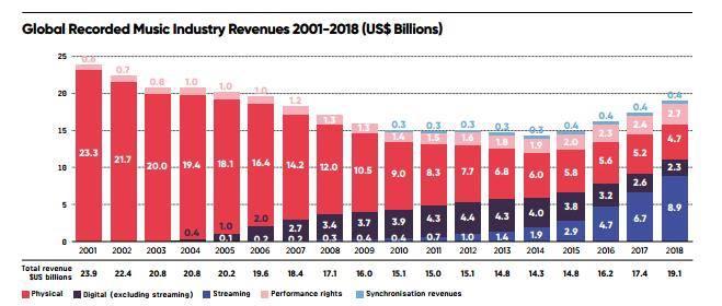 В 2018 году мировая индустрия звукозаписи выросла почти на10%