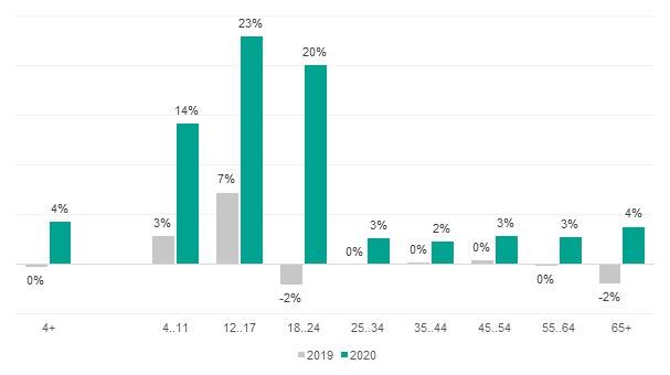 Во второй половине марта время просмотра ТВувеличилось на4%