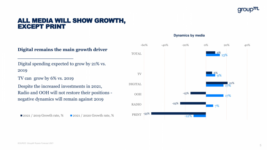 GroupM: в2021 году рекламный рынок вырастет на13%